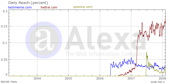 AlexaGraph